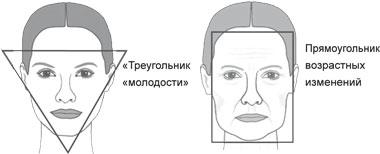 Возрастные изменения овала лица