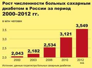 Рост численности больных сахарным диабетом в России