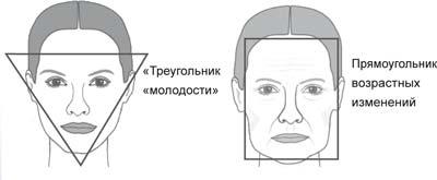 Треугольник молодости. SMAS-лифтинг в Красноярске.