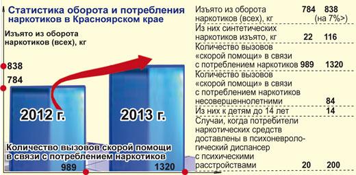 Статистика потребления и оборота наркотиков в Красноярском крае