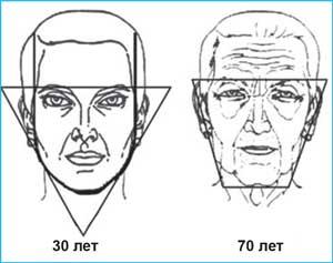 Старение кожи, сравнительный анализ 30 и 70 лет.