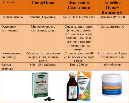 Биологически активные добавки с цинком, купить в Губернские аптеки, Красноярск
