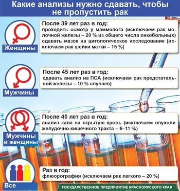 Онкопрофилактика. анализы на предрасположенность к онкологии.