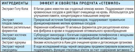 Продукт СТЕМФЛО