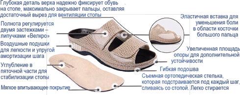 Женская ортопедическая обувь